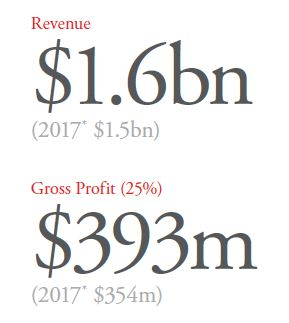 Logicalis 2018 Revenue and Gross Profit