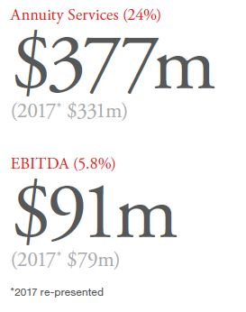 Logicalis Annuity Services and EBITDA